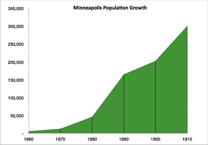 Graph representing population growth in Minneapolis