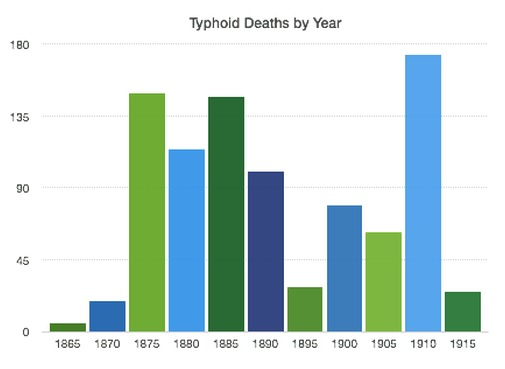 Typhoid Deaths by Year in Minneapolis